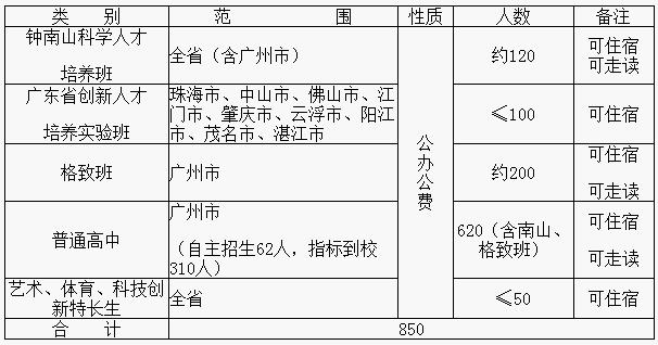 2020年广东实验中学招生计划简介