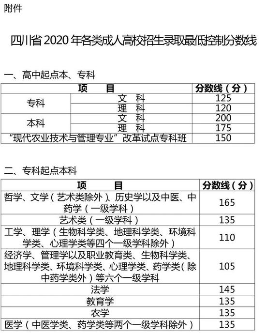 四川省2020年成人高校招生录取16日开始征集志愿