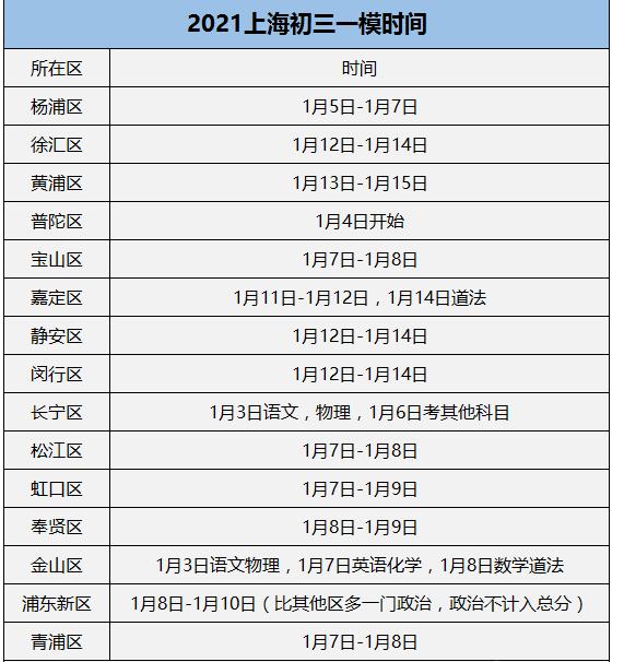 2021上海各区初三一模考试时间汇总