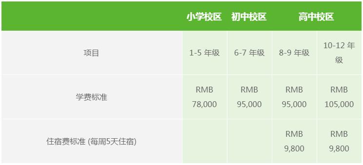 上海包玉刚实验学校2020/2021学年学费介绍