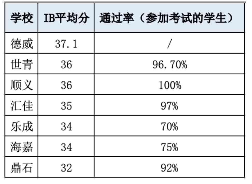 上海世界外国语中学国际部2020学年IBDP招生简章