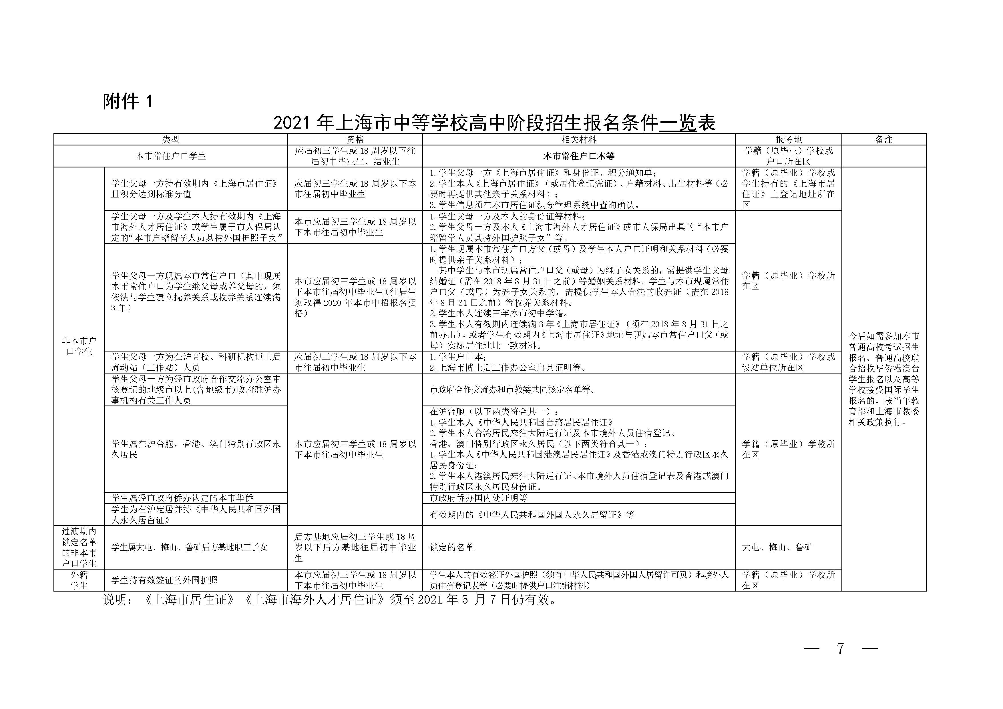 2021上海市中等学校高中阶段招生报名条件一览表