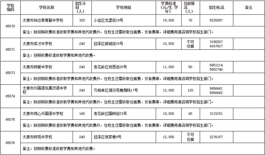 2020太原市民办普通高中招生计划