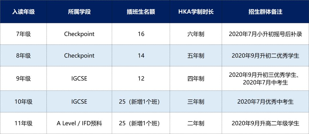 南京汉开书院2020年双语部招生简章