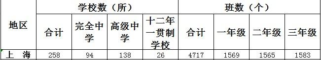 上海一共有多少高中