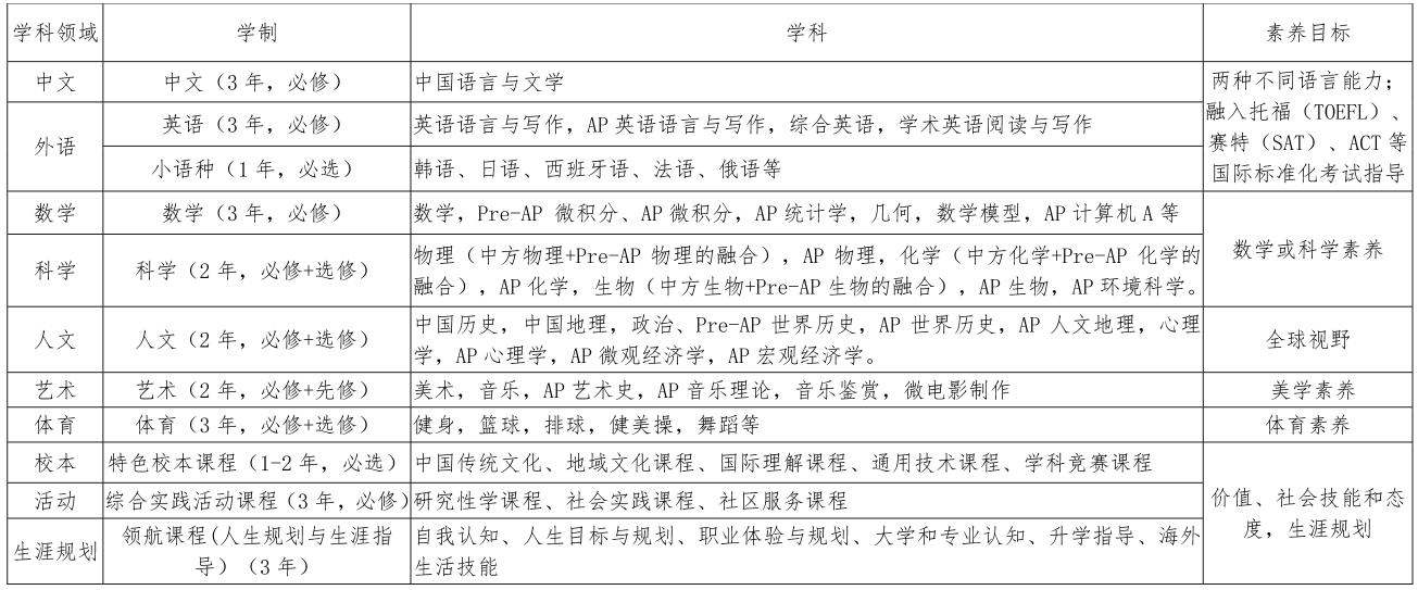 山东省实验中学国际融合课程