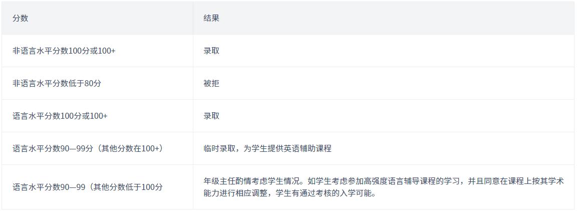 深圳曼彻斯通城堡学校中学(7-13年级)申请入学标准