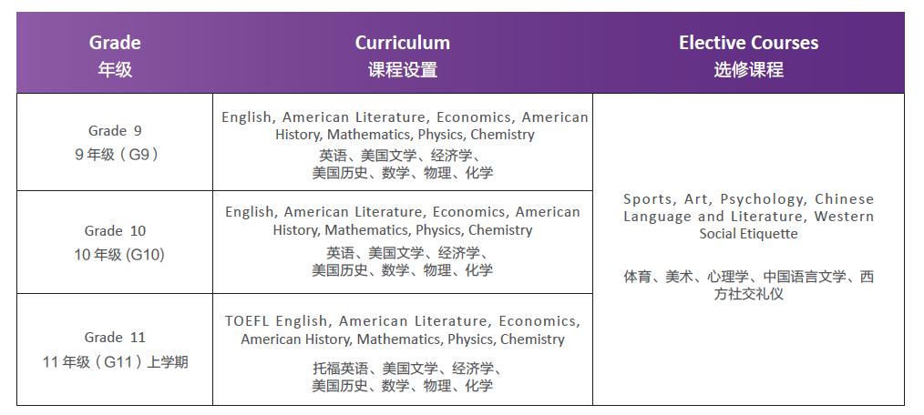 深圳市富源英美学校美国国际高中课程