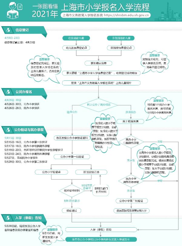 2021上海市幼升小报名流程图