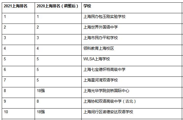2021上海国际学校排名TOP10名单!
