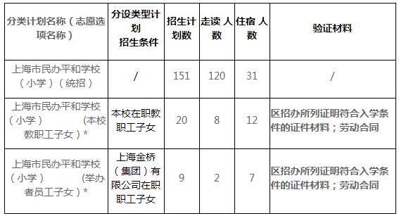 2021年上海市民办平和学校义务教育招生简章