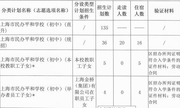 上海市民办平和学校国际初中招生简章