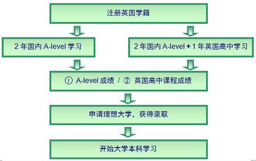 北师大二附中国际部SACC英国课程招生简章