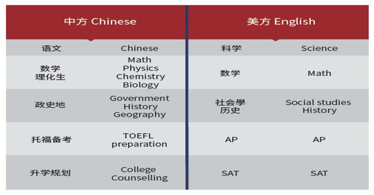 北京力迈中美国际学校高中部招生简章