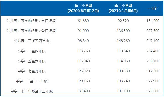 上海耀中外籍人员子女国际学校2020-2021学杂费多少?