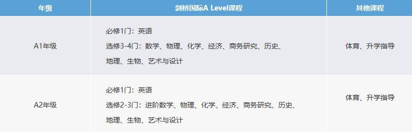 上海高藤致远创新学校国际高中招生简章