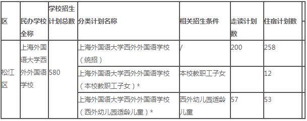 上海外国语大学西外外国语学校2021学年小学招生简章