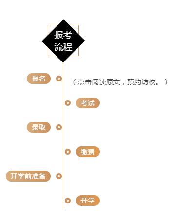 上外贤达国际高中入学考试指南