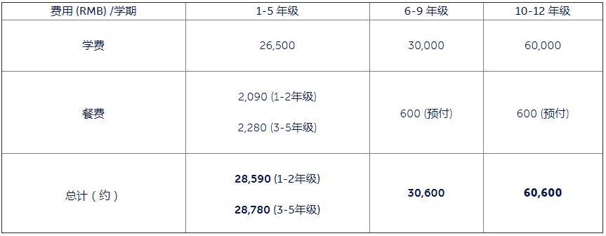 上海市民办中芯学校2020-2021中文部费用(每学期)