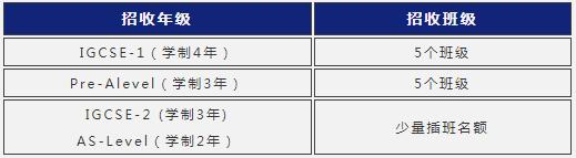 上海阿德科特学校2021年秋季招生计划
