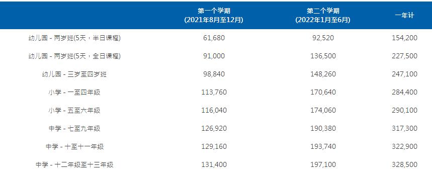 上海耀中国际学校学费一年多少?