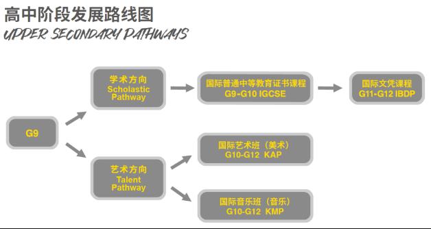 北京市朝阳区凯文学校高中部学费及课程安排
