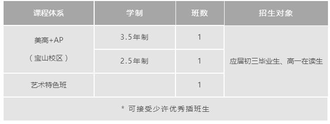 上海诺科学校2022年春季招生计划