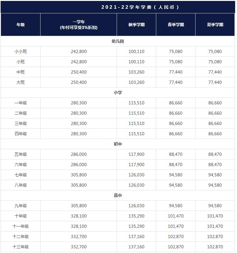 2022年上海哈罗国际学校收费标准
